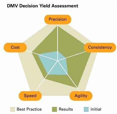 case study solution - dmv Cases written through the stanford graduate school of business (gsb) that highlight challenges faced and innovations created by leading philanthropic institutions and individuals.