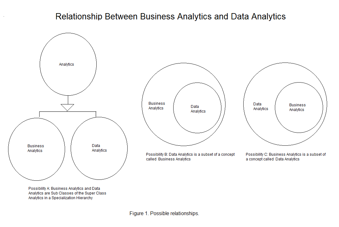 Business Analytics versus Data Analytics